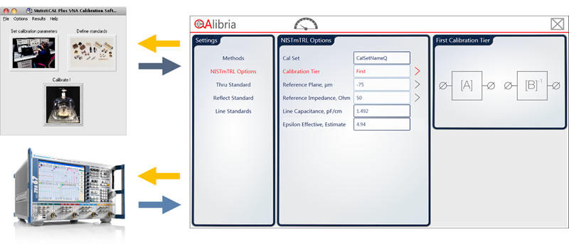 MPI QAlibria® – RF Calibration Software