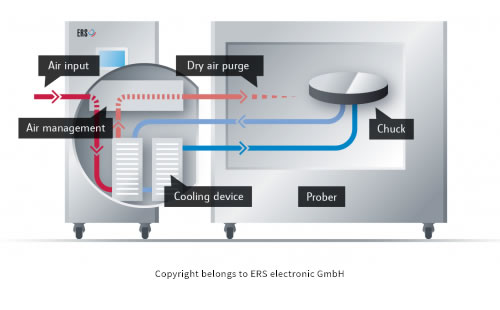 ERS Patented AC3 Cooling Technology